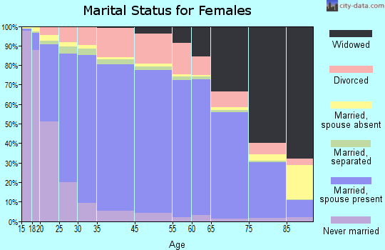 Red Willow County marital status for females