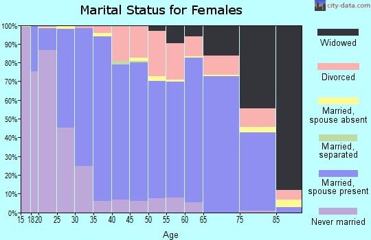 Falls County marital status for females