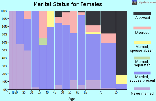 Hart County marital status for females