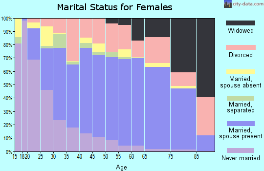Spencer County marital status for females