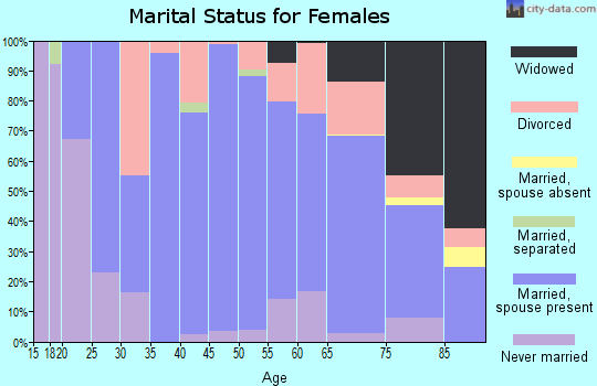 Walthall County marital status for females