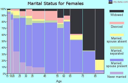 St. Joseph County marital status for females