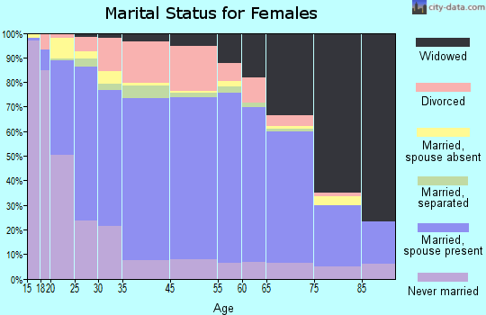 Kodiak Island Borough marital status for females