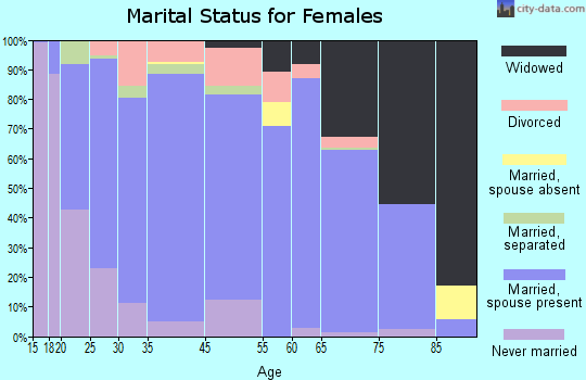 Osage County marital status for females