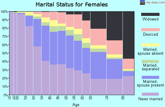 Richmond County marital status for females