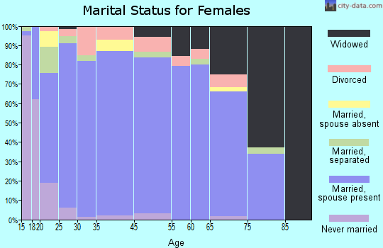 Sequatchie County marital status for females