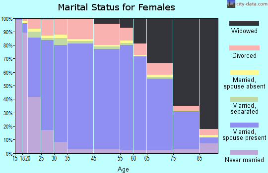Prince William County marital status for females