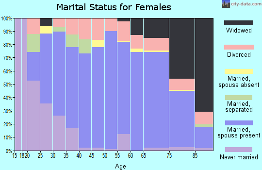 Beauregard Parish marital status for females
