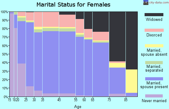 Saunders County marital status for females