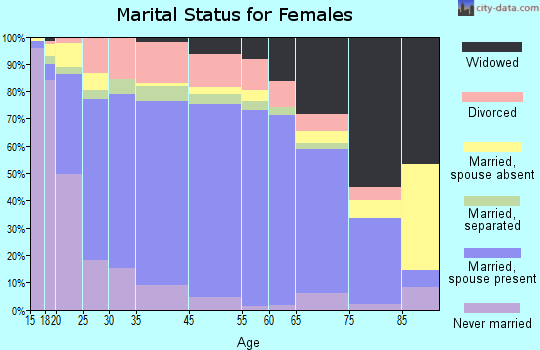 Wabasha County marital status for females