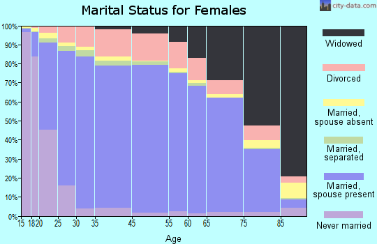 Wilkinson County marital status for females