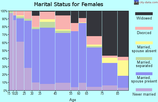 Scotts Bluff County marital status for females