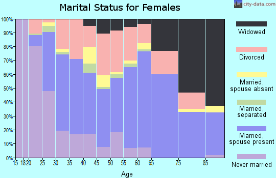 Shelby County marital status for females