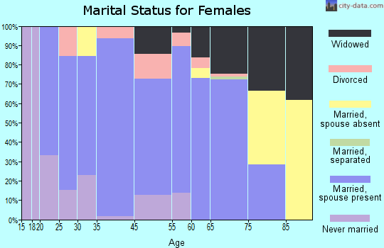Fort Bend County marital status for females