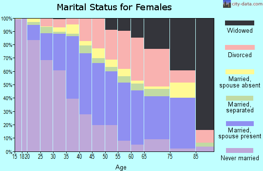 Clayton County marital status for females