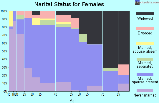 Winston County marital status for females