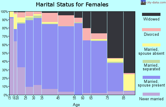Seward County marital status for females