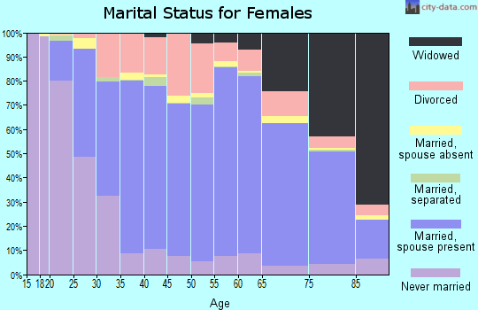 Sac County marital status for females