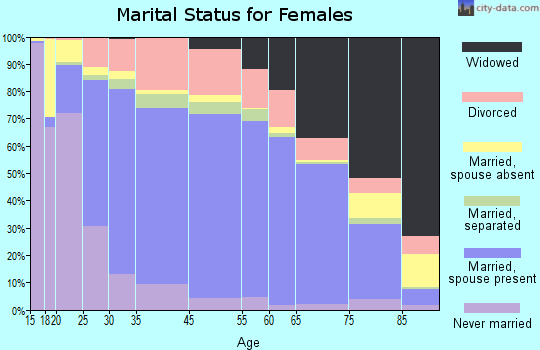 Yazoo County marital status for females
