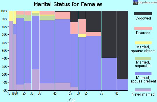 Frio County marital status for females