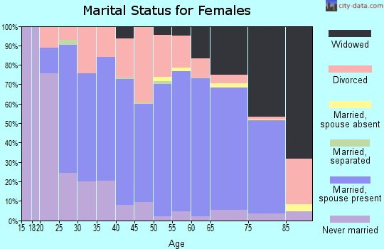 Platte County marital status for females