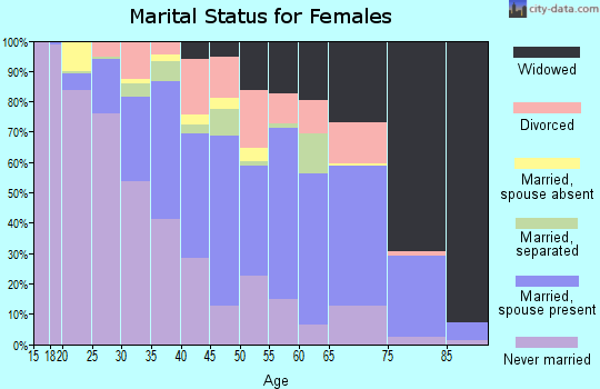 Rockingham County marital status for females