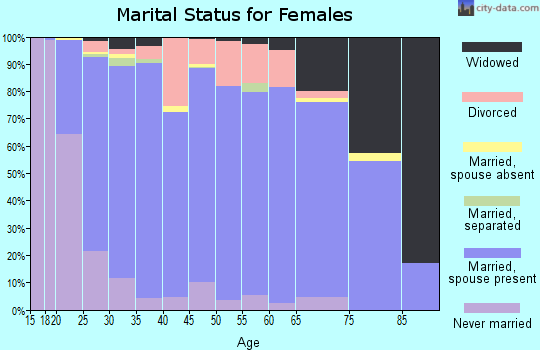 Tipton County marital status for females