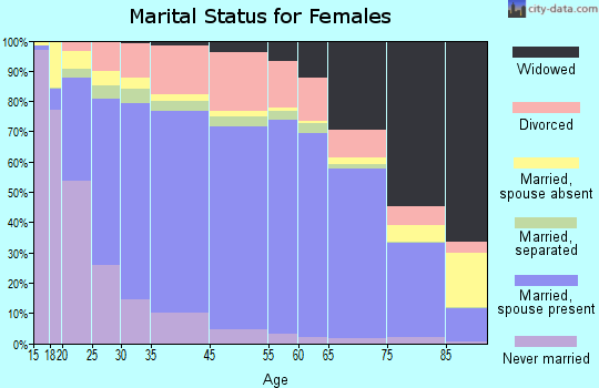 Jones County marital status for females