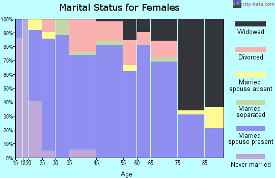 Metcalfe County marital status for females