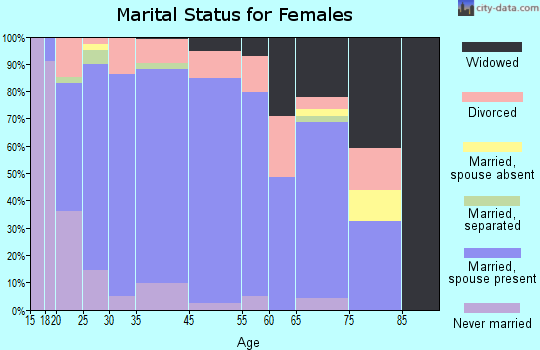 Winona County marital status for females