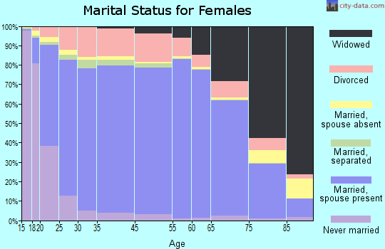 Putnam County marital status for females