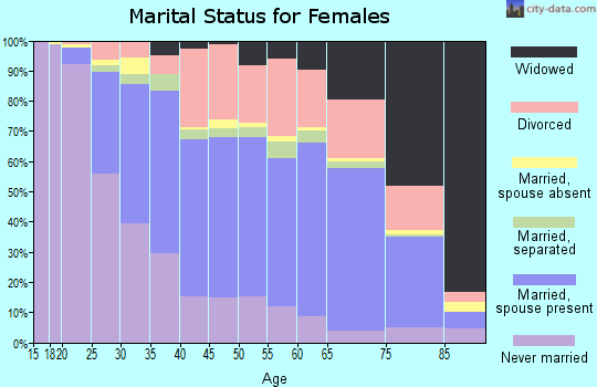 Thomas County marital status for females