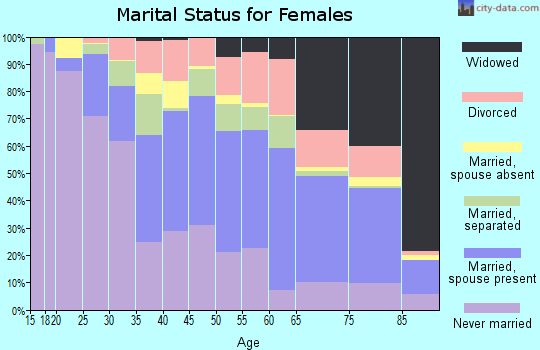 Williams County marital status for females