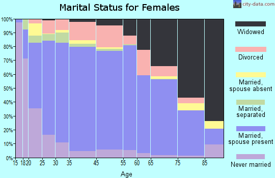 Unicoi County marital status for females