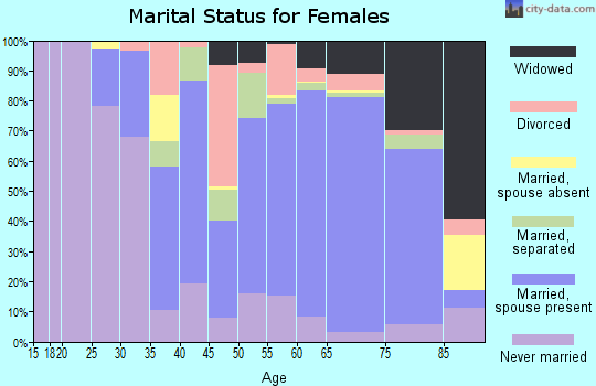 Thurston County marital status for females