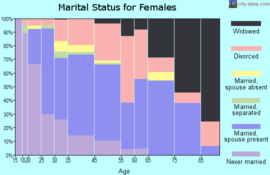 Wyandot County marital status for females