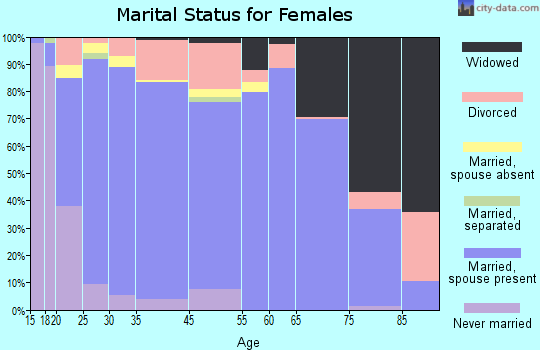 Goliad County marital status for females