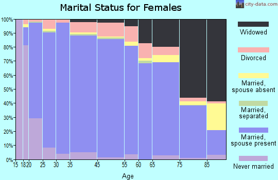 Lee County marital status for females