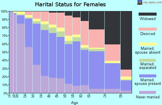 Van Buren County marital status for females