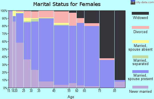 Tyrrell County marital status for females