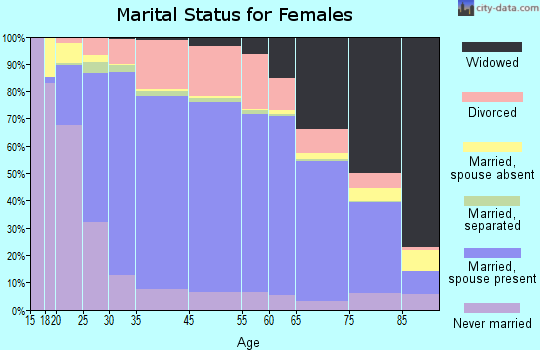 Reynolds County marital status for females