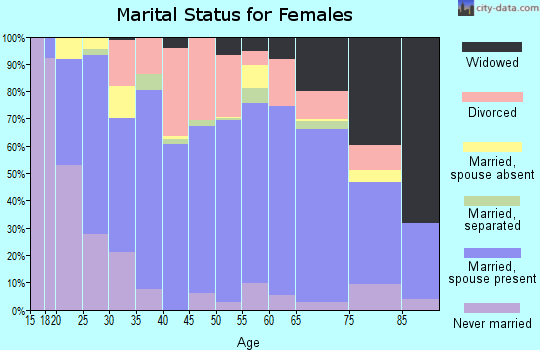 Ripley County marital status for females