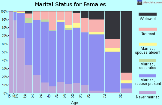 Grayson County marital status for females