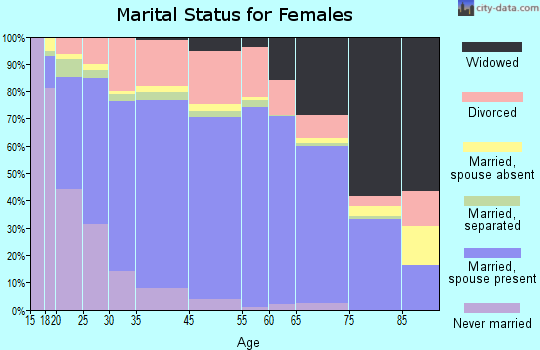 Barnwell County marital status for females
