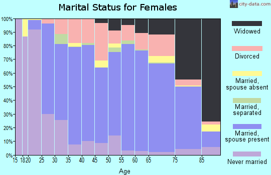 St. Charles County marital status for females