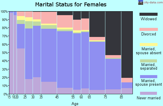 Weakley County marital status for females