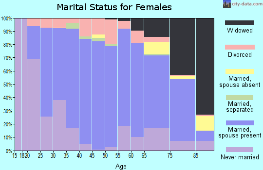 Stafford County marital status for females