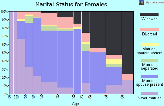 Oldham County marital status for females