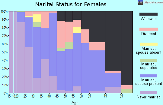 St. Clair County marital status for females