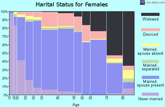 Bradley County marital status for females